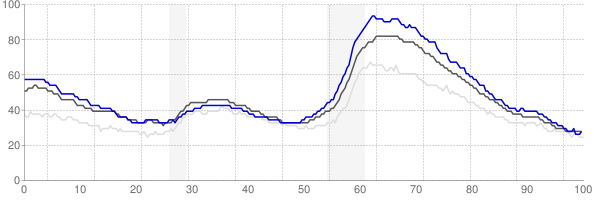 Riverside, California monthly unemployment rate chart
